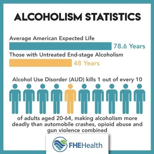 Alcohol addiction -Alcoholism-Alcohol Use Disorder- Death statistics
